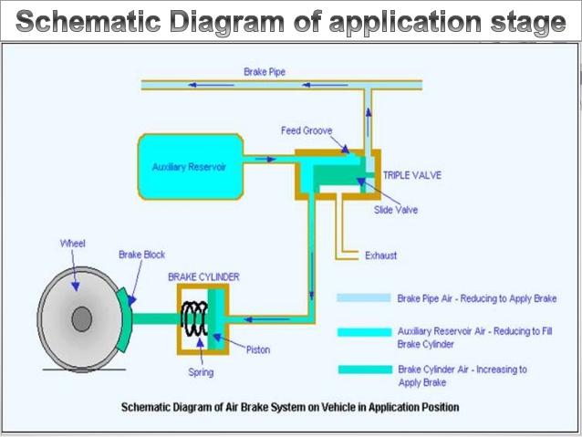 Pneumatic or Air brake_Application phase